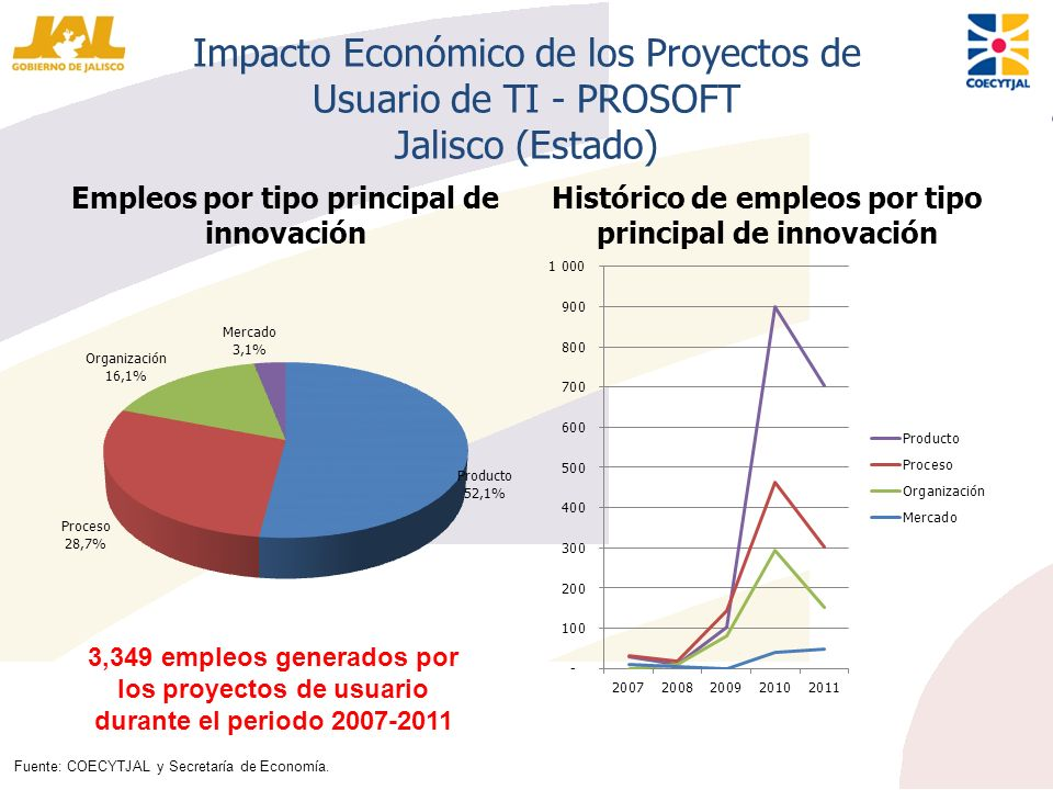 Impacto Económico de los Proyectos de Usuario de TI - PROSOFT Jalisco (Estado) Empleos por tipo principal de innovación Histórico de empleos por tipo