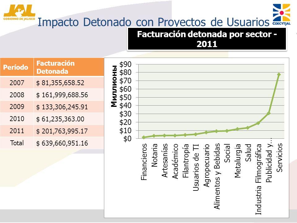 Impacto Detonado con Proyectos de Usuarios Período Facturación Detonada 2007 $ 81,355,658.52 2008 $ 161,999,688.56 2009 $ 133,306,245.91 2010 $ 61,235