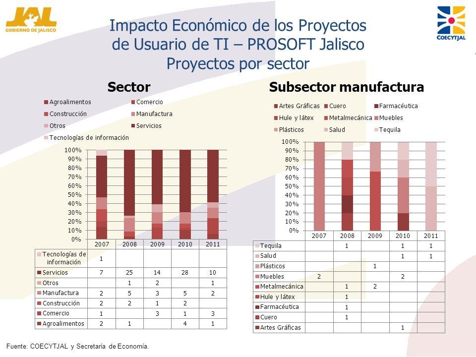 Impacto Económico de los Proyectos de Usuario de TI – PROSOFT Jalisco Proyectos por sector SectorSubsector manufactura Fuente: COECYTJAL y Secretaría