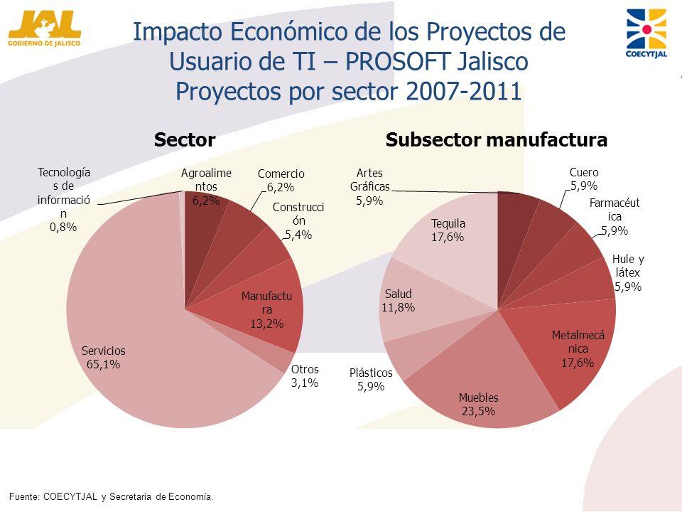 Impacto Económico de los Proyectos de Usuario de TI – PROSOFT Jalisco Proyectos por sector 2007-2011 SectorSubsector manufactura Fuente: COECYTJAL y S