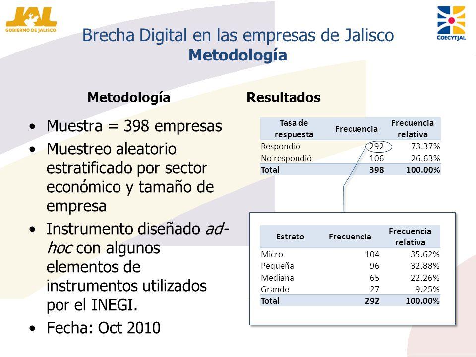 Tasa de respuesta Frecuencia Frecuencia relativa Respondió29273.37% No respondió10626.63% Total398100.00% Brecha Digital en las empresas de Jalisco Me