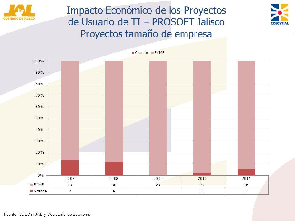 Impacto Económico de los Proyectos de Usuario de TI – PROSOFT Jalisco Proyectos tamaño de empresa Fuente: COECYTJAL y Secretaría de Economía.