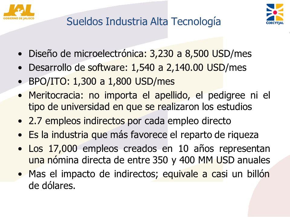 Sueldos Industria Alta Tecnología Diseño de microelectrónica: 3,230 a 8,500 USD/mes Desarrollo de software: 1,540 a 2,140.00 USD/mes BPO/ITO: 1,300 a