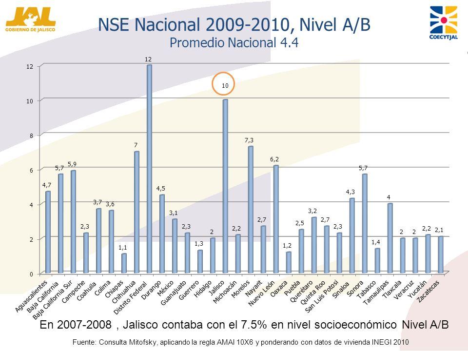 NSE Nacional 2009-2010, Nivel A/B Promedio Nacional 4.4 Fuente: Consulta Mitofsky, aplicando la regla AMAI 10X6 y ponderando con datos de vivienda INE