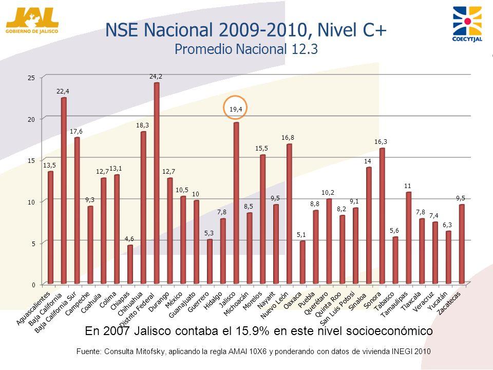 NSE Nacional 2009-2010, Nivel C+ Promedio Nacional 12.3 Fuente: Consulta Mitofsky, aplicando la regla AMAI 10X6 y ponderando con datos de vivienda INE