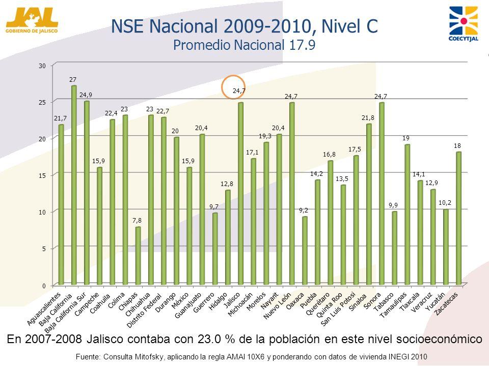 NSE Nacional 2009-2010, Nivel C Promedio Nacional 17.9 Fuente: Consulta Mitofsky, aplicando la regla AMAI 10X6 y ponderando con datos de vivienda INEG