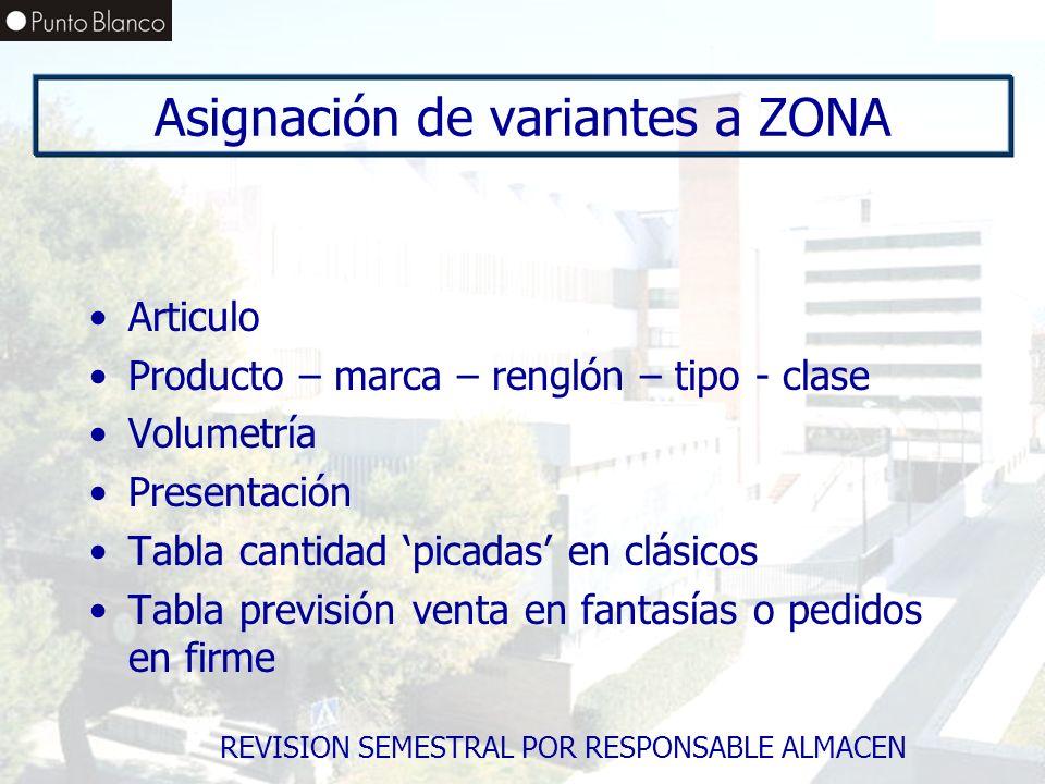 Asignación de variantes a ZONA Articulo Producto – marca – renglón – tipo - clase Volumetría Presentación Tabla cantidad picadas en clásicos Tabla pre