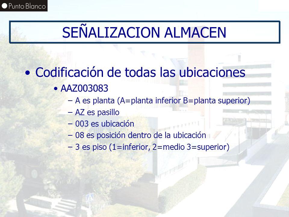 Enero06 SEÑALIZACION ALMACEN Codificación de todas las ubicaciones AAZ003083 –A es planta (A=planta inferior B=planta superior) –AZ es pasillo –003 es