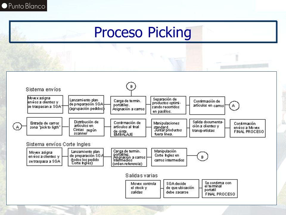 Enero06 Proceso Picking