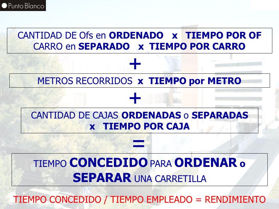 Enero06 CANTIDAD DE Ofs en ORDENADO x TIEMPO POR OF CARRO en SEPARADO x TIEMPO POR CARRO METROS RECORRIDOS x TIEMPO por METRO CANTIDAD DE CAJAS ORDENA