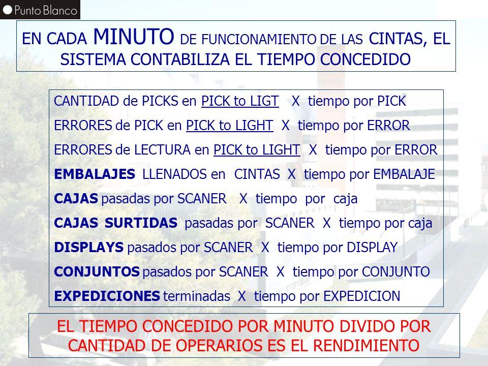 Enero06 EN CADA MINUTO DE FUNCIONAMIENTO DE LAS CINTAS, EL SISTEMA CONTABILIZA EL TIEMPO CONCEDIDO CANTIDAD de PICKS en PICK to LIGT X tiempo por PICK