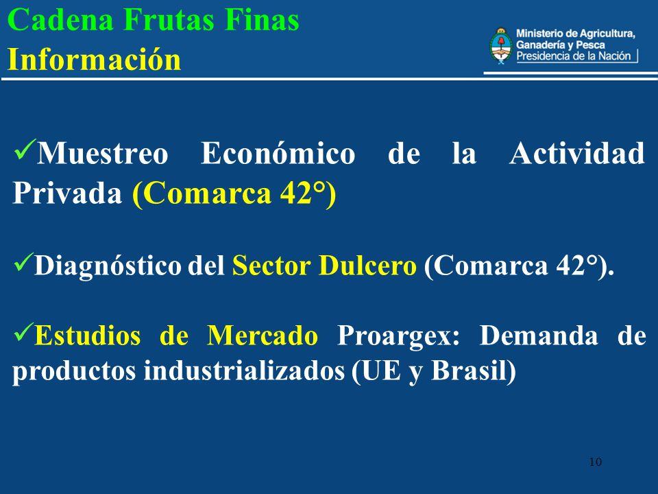 10 Cadena Frutas Finas Información Muestreo Económico de la Actividad Privada (Comarca 42°) Diagnóstico del Sector Dulcero (Comarca 42°). Estudios de