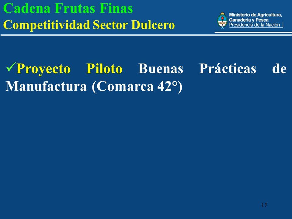 15 Cadena Frutas Finas Competitividad Sector Dulcero Proyecto Piloto Buenas Prácticas de Manufactura (Comarca 42°)
