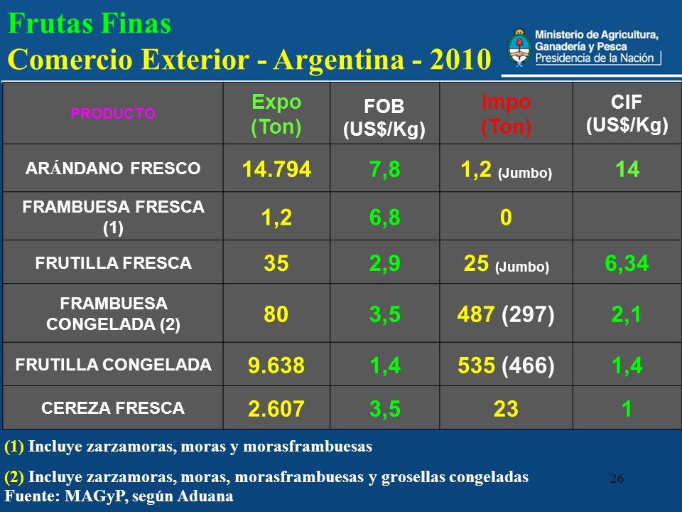 26 Fuente: MAGyP, según Aduana PRODUCTO Expo (Ton) FOB (US$/Kg) Impo (Ton) CIF (US$/Kg) AR Á NDANO FRESCO 14.7947,81,2 (Jumbo) 14 FRAMBUESA FRESCA (1)