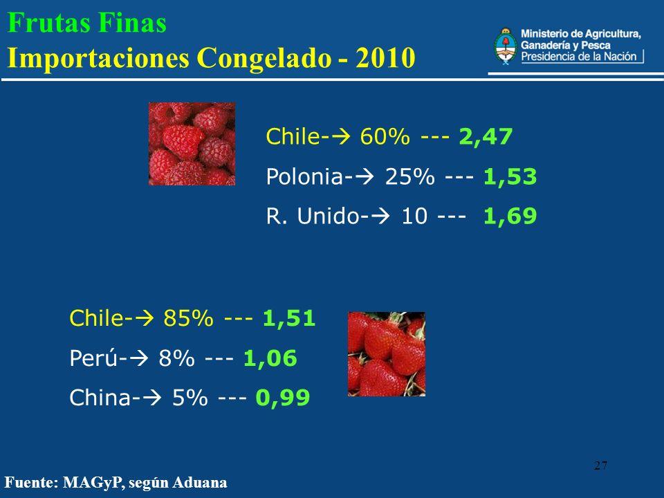 27 Fuente: MAGyP, según Aduana Frutas Finas Importaciones Congelado - 2010 Chile- 60% --- 2,47 Polonia- 25% --- 1,53 R. Unido- 10 --- 1,69 Chile- 85%