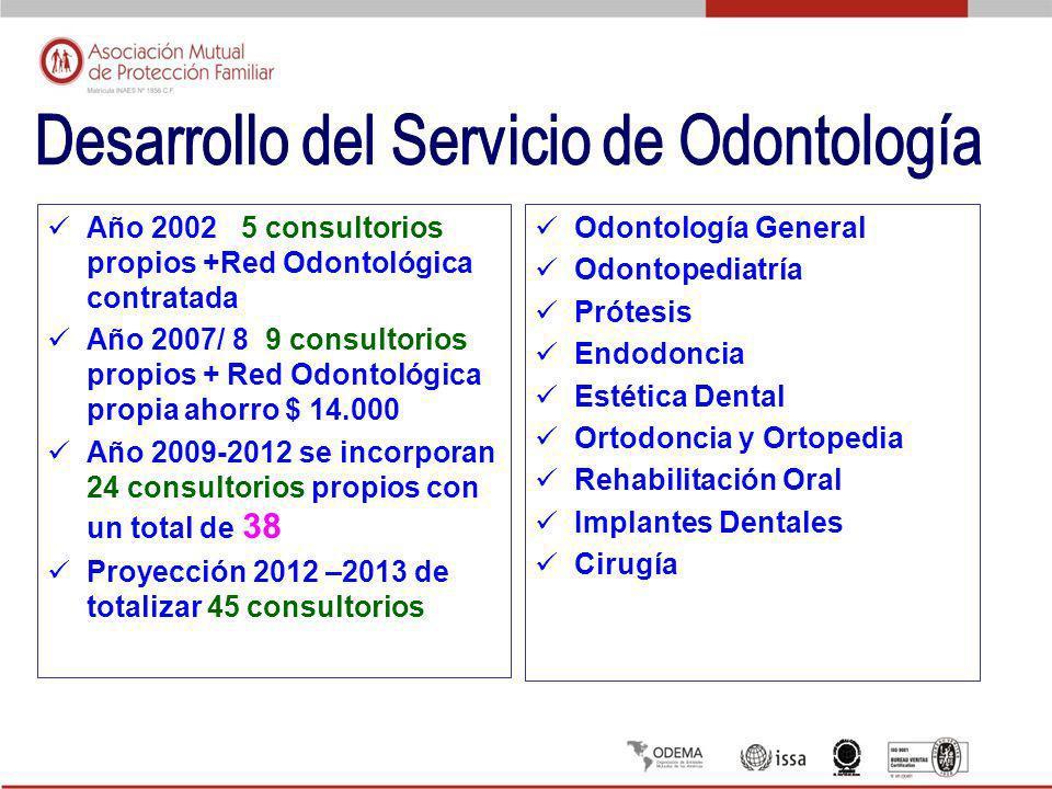 Odontología General Odontopediatría Prótesis Endodoncia Estética Dental Ortodoncia y Ortopedia Rehabilitación Oral Implantes Dentales Cirugía Año 2002