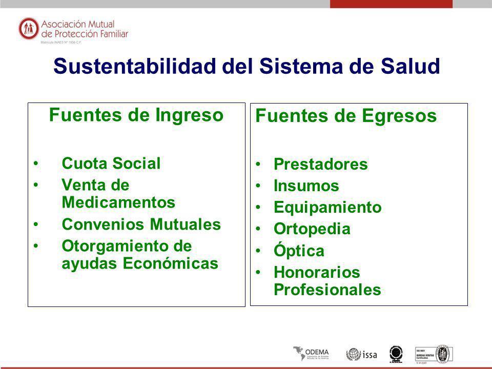 Sustentabilidad del Sistema de Salud Fuentes de Ingreso Cuota Social Venta de Medicamentos Convenios Mutuales Otorgamiento de ayudas Económicas Fuentes de Egresos Prestadores Insumos Equipamiento Ortopedia Óptica Honorarios Profesionales