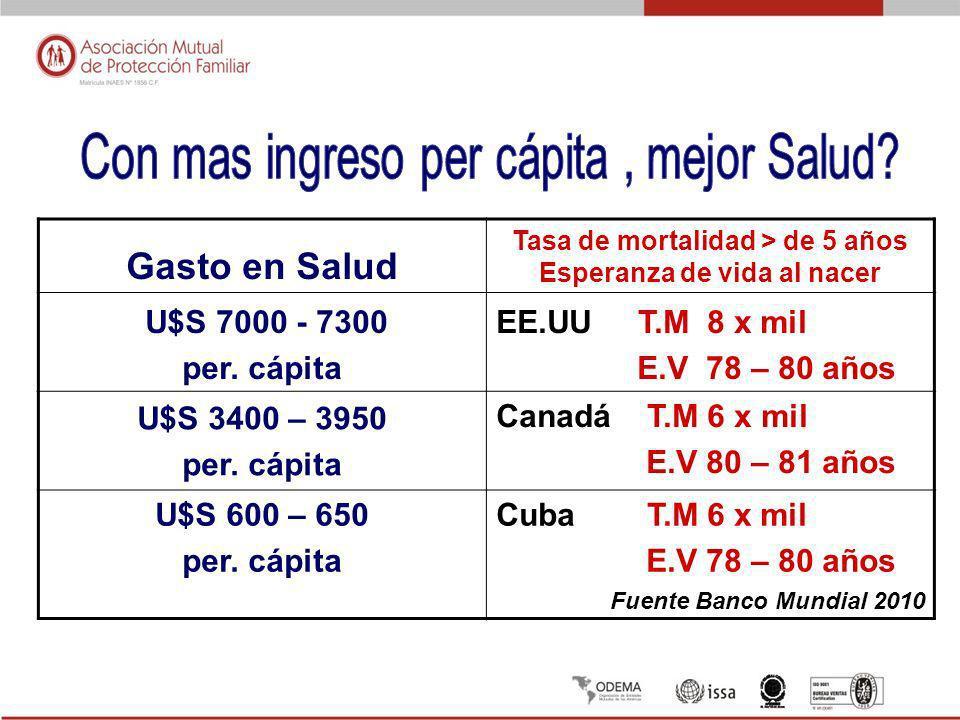 Gasto en Salud Tasa de mortalidad > de 5 años Esperanza de vida al nacer U$S 7000 - 7300 per. cápita EE.UU T.M 8 x mil E.V 78 – 80 años U$S 3400 – 395