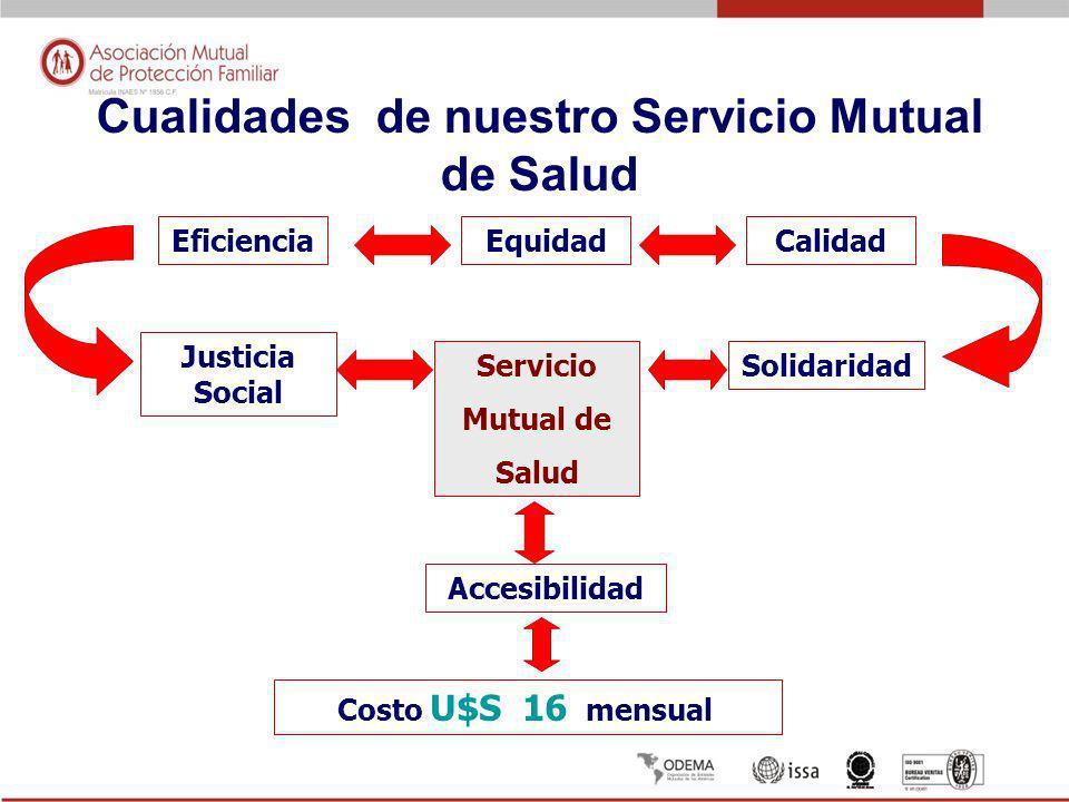Cualidades de nuestro Servicio Mutual de Salud EficienciaEquidadCalidad Solidaridad Justicia Social Accesibilidad Costo U$S 16 mensual Servicio Mutual de Salud