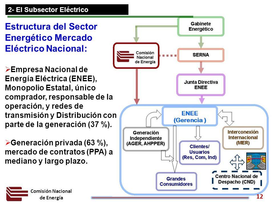 Comisión Nacional de Energía Estructura del Sector Energético Mercado Eléctrico Nacional: Empresa Nacional de Energía Eléctrica (ENEE), Monopolio Esta