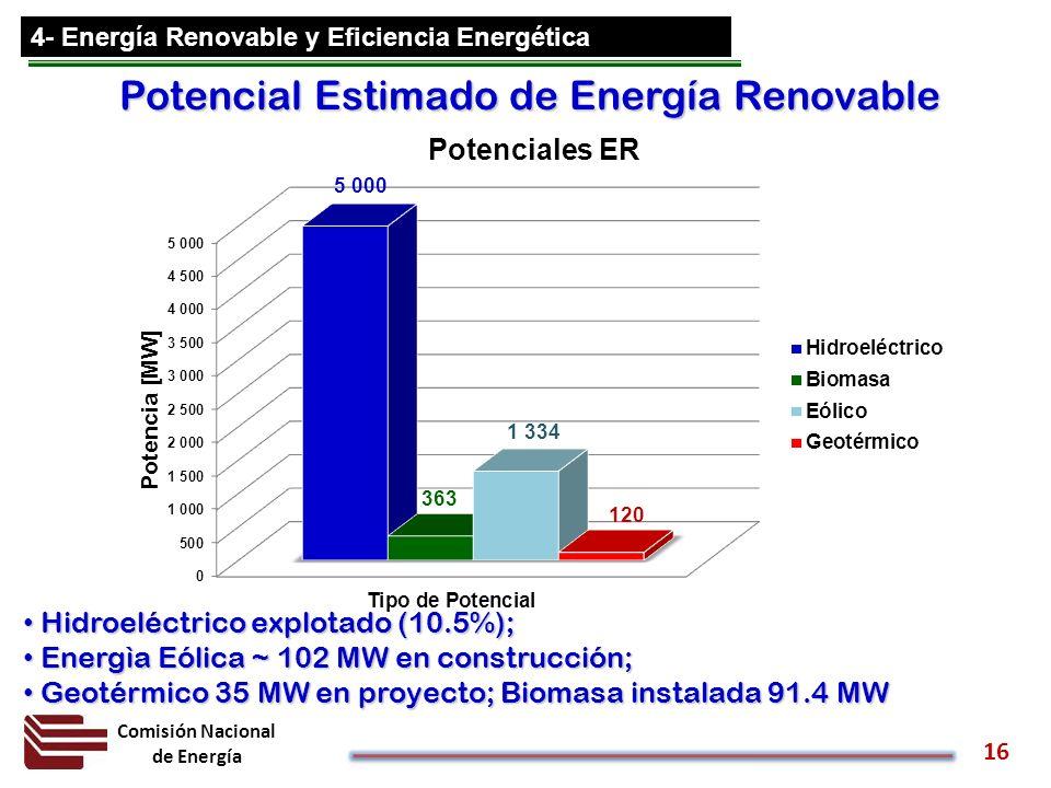Comisión Nacional de Energía 16 Potencial Estimado de Energía Renovable Hidroeléctrico explotado (10.5%); Hidroeléctrico explotado (10.5%); Energìa Eó
