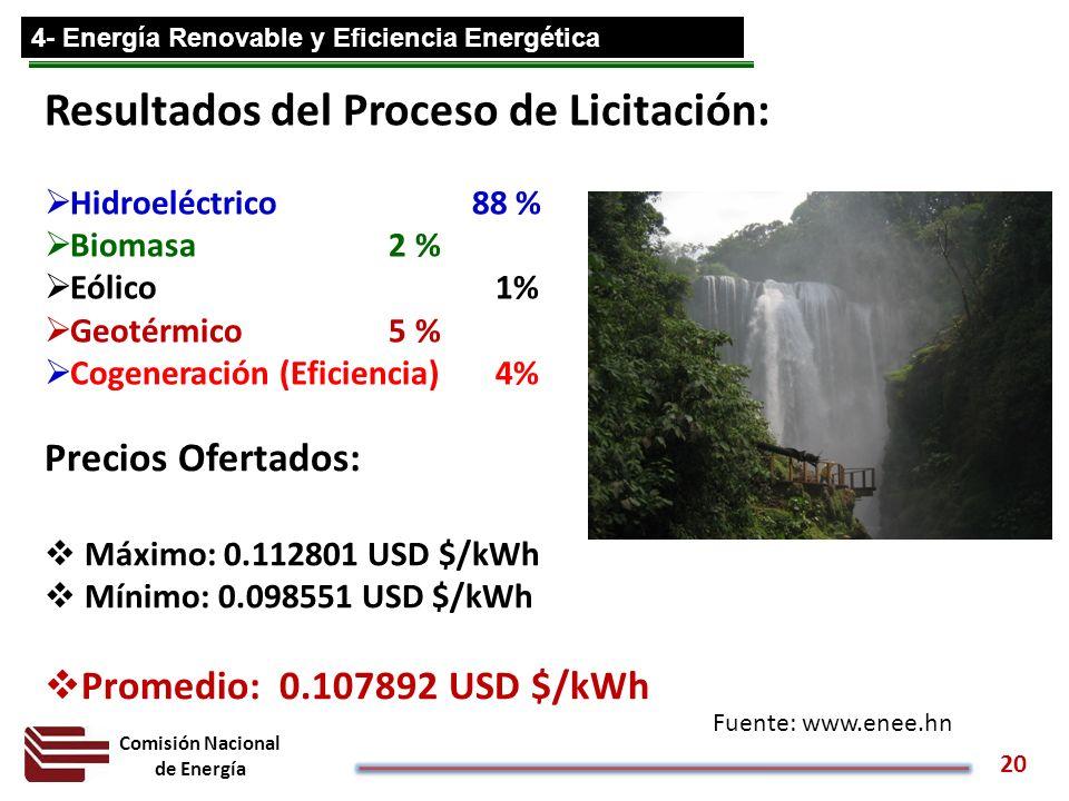 Comisión Nacional de Energía 20 4- Energía Renovable y Eficiencia Energética Resultados del Proceso de Licitación: Hidroeléctrico 88 % Biomasa 2 % Eól