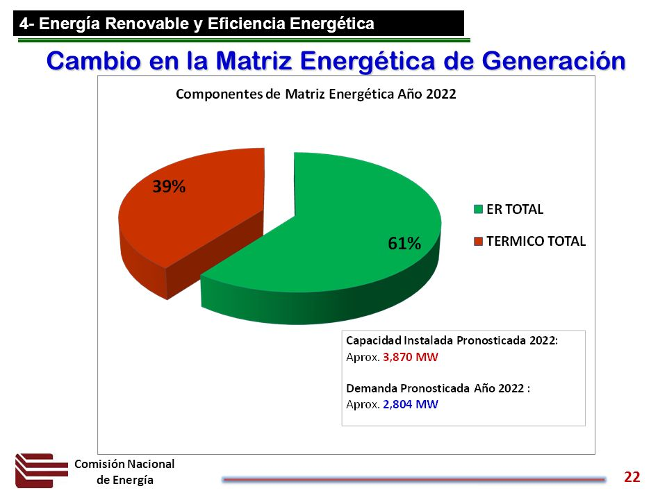 Comisión Nacional de Energía 22 Cambio en la Matriz Energética de Generación 4- Energía Renovable y Eficiencia Energética