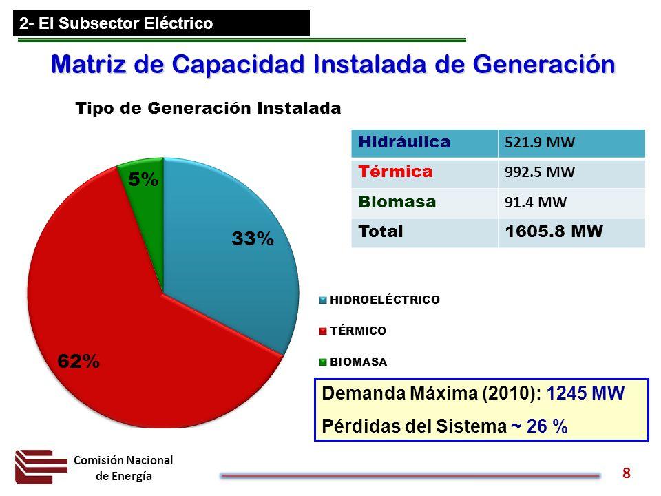 Comisión Nacional de Energía 8 2- El Subsector Eléctrico Matriz de Capacidad Instalada de Generación Hidráulica 521.9 MW Térmica 992.5 MW Biomasa 91.4