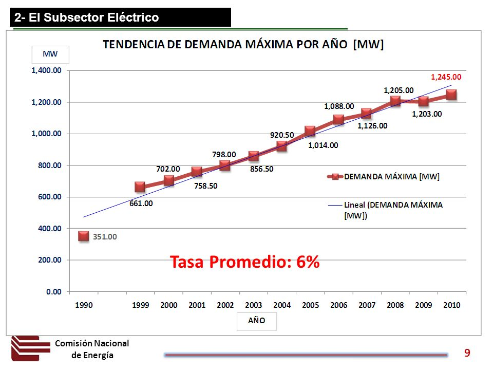 Comisión Nacional de Energía 9 2- El Subsector Eléctrico Tasa Promedio: 6%