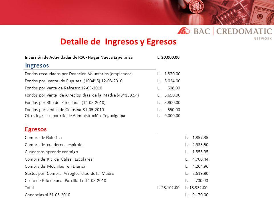 Detalle de Ingresos y Egresos Inversión de Actividades de RSC- Hogar Nueva Esperanza L. 20,000.00 Ingresos Fondos recaudados por Donación Voluntarias