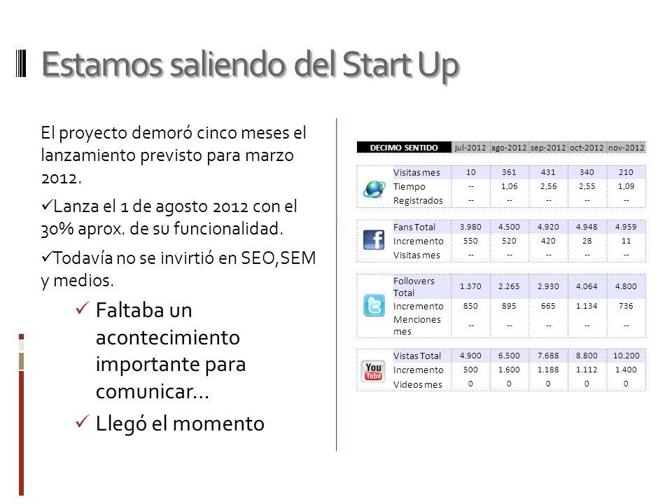 Estamos saliendo del Start Up El proyecto demoró cinco meses el lanzamiento previsto para marzo 2012.