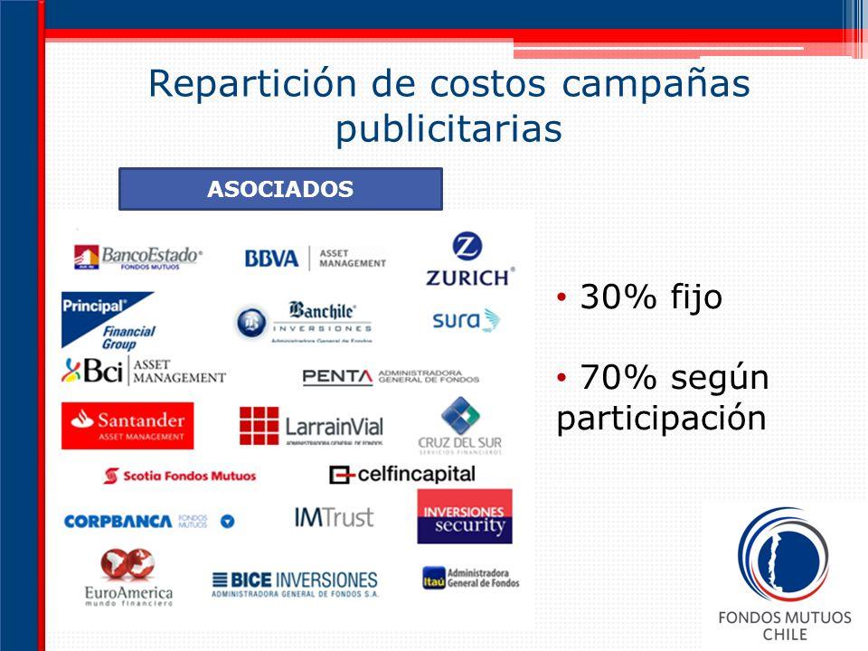 Repartición de costos campañas publicitarias 30% fijo 70% según participación ASOCIADOS