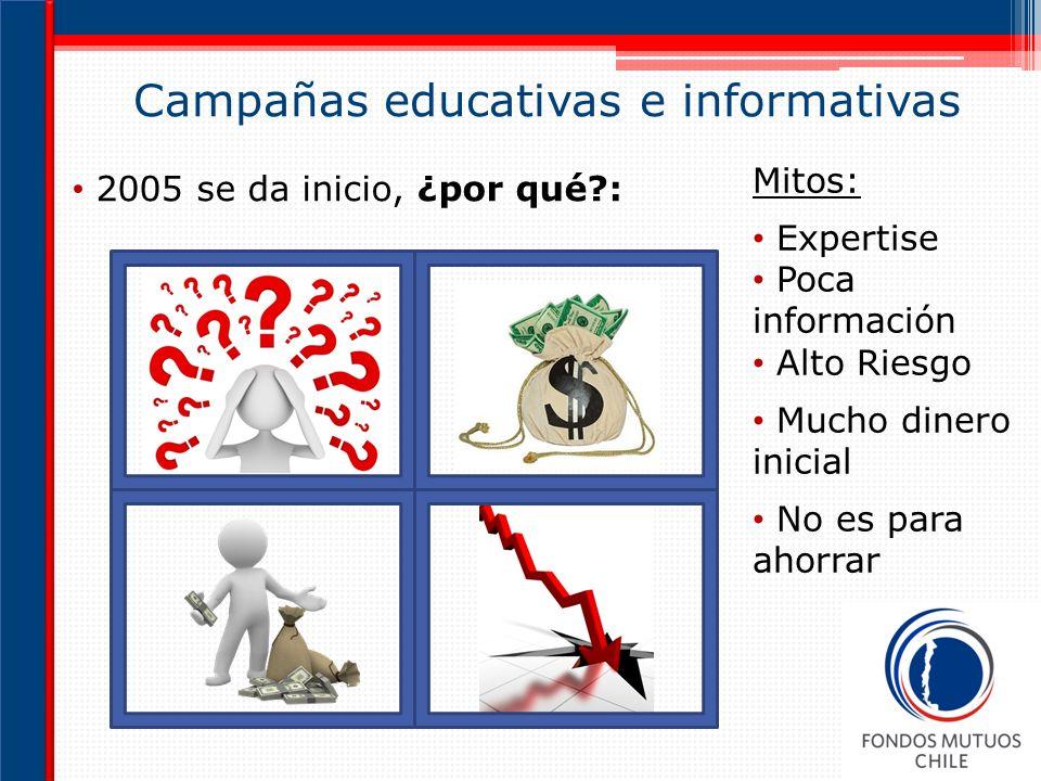 Campañas educativas e informativas 2005 se da inicio, ¿por qué?: Mitos: Expertise Poca información Alto Riesgo Mucho dinero inicial No es para ahorrar