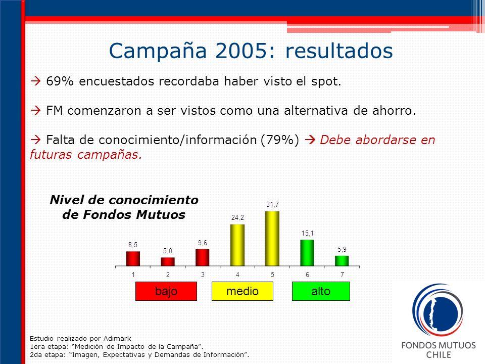 Campaña 2005: resultados bajomedioalto Nivel de conocimiento de Fondos Mutuos Estudio realizado por Adimark 1era etapa: Medición de Impacto de la Campaña.