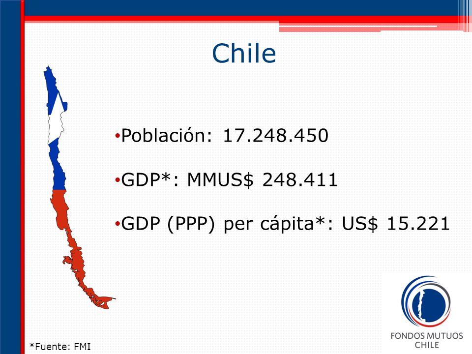 Chile Población: 17.248.450 GDP*: MMUS$ 248.411 GDP (PPP) per cápita*: US$ 15.221 *Fuente: FMI