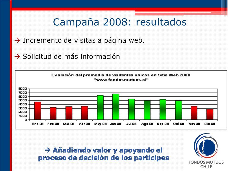 Campaña 2008: resultados Incremento de visitas a página web. Solicitud de más información
