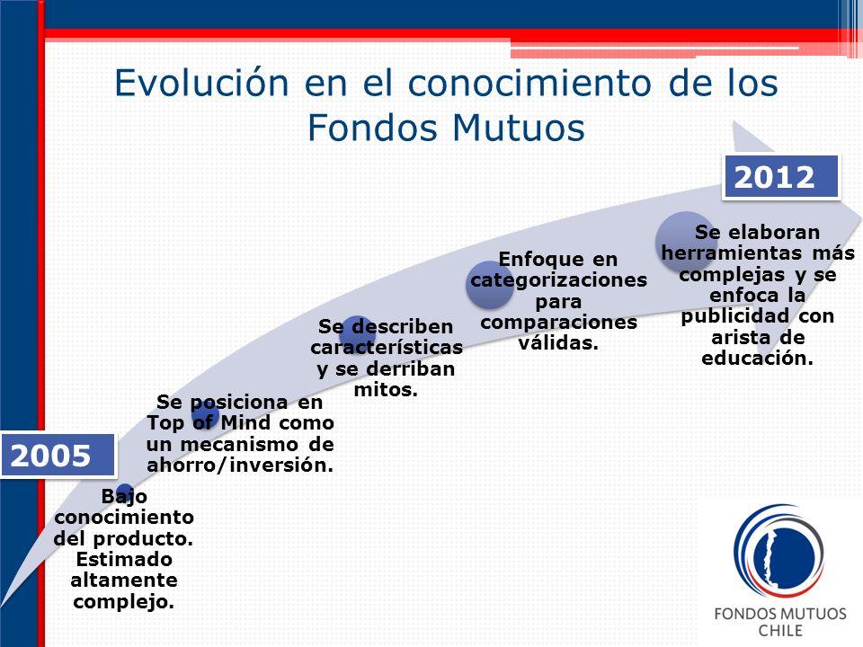 Evolución en el conocimiento de los Fondos Mutuos Bajo conocimiento del producto.