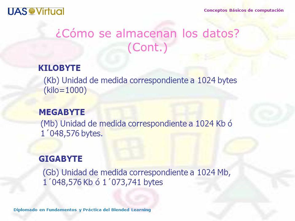 Conceptos Básicos de computación Diplomado en Fundamentos y Práctica del Blended Learning ¿Cómo se almacenan los datos? (Cont.) MEGABYTE (Mb) Unidad d