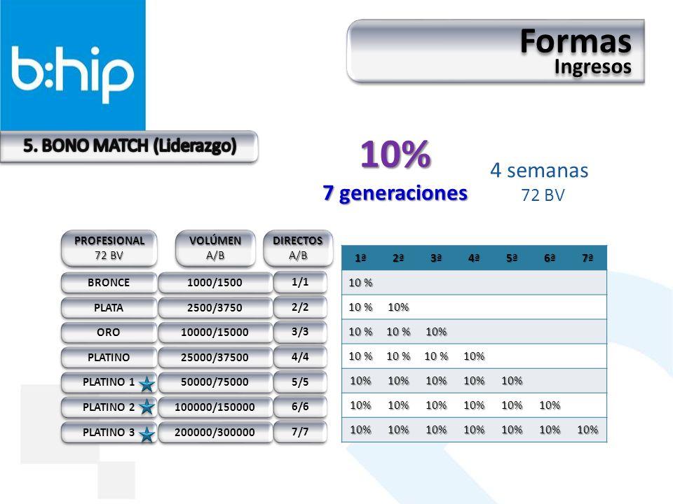 4 semanas 72 BV PLATA ORO PLATINO PLATINO 1 PLATINO 2 PLATINO 3 BRONCE 1ª2ª3ª4ª5ª6ª7ª 10 % 10% 10% 10% 10%10%10%10%10% 10%10%10%10%10%10% 10%10%10%10%10%10%10% 2/2 3/3 4/4 5/5 6/6 7/7 1/1 PROFESIONAL 72 BV PROFESIONAL DIRECTOSA/BDIRECTOSA/B VOLÚMENA/BVOLÚMENA/B 2500/3750 10000/15000 25000/37500 50000/75000 100000/150000 200000/300000 1000/1500 10% 7 generaciones Formas Ingresos