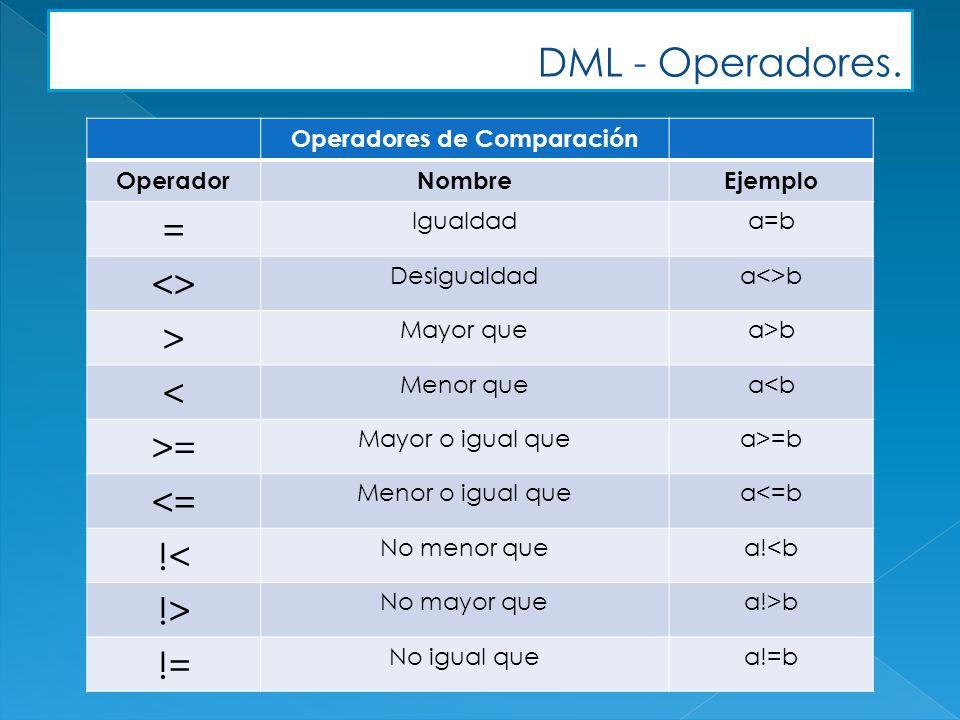 DML - Operadores. Operadores de Comparación OperadorNombreEjemplo = Igualdada=b <> Desigualdada<>b > Mayor quea>b < Menor quea<b >= Mayor o igual quea