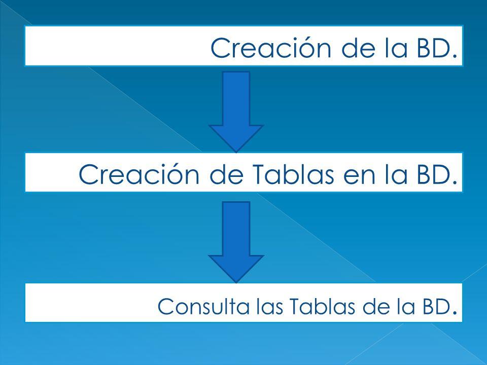 Creación de la BD. Creación de Tablas en la BD. Consulta las Tablas de la BD.