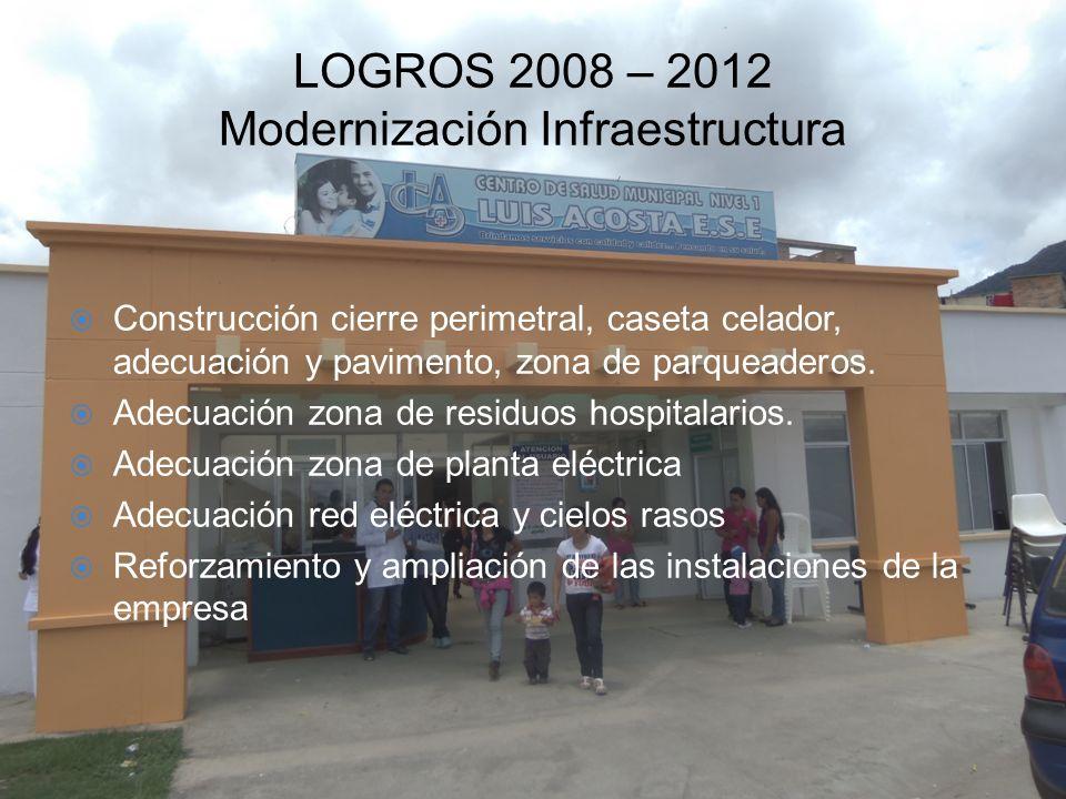 LOGROS 2008 – 2012 Modernización Infraestructura Construcción cierre perimetral, caseta celador, adecuación y pavimento, zona de parqueaderos. Adecuac