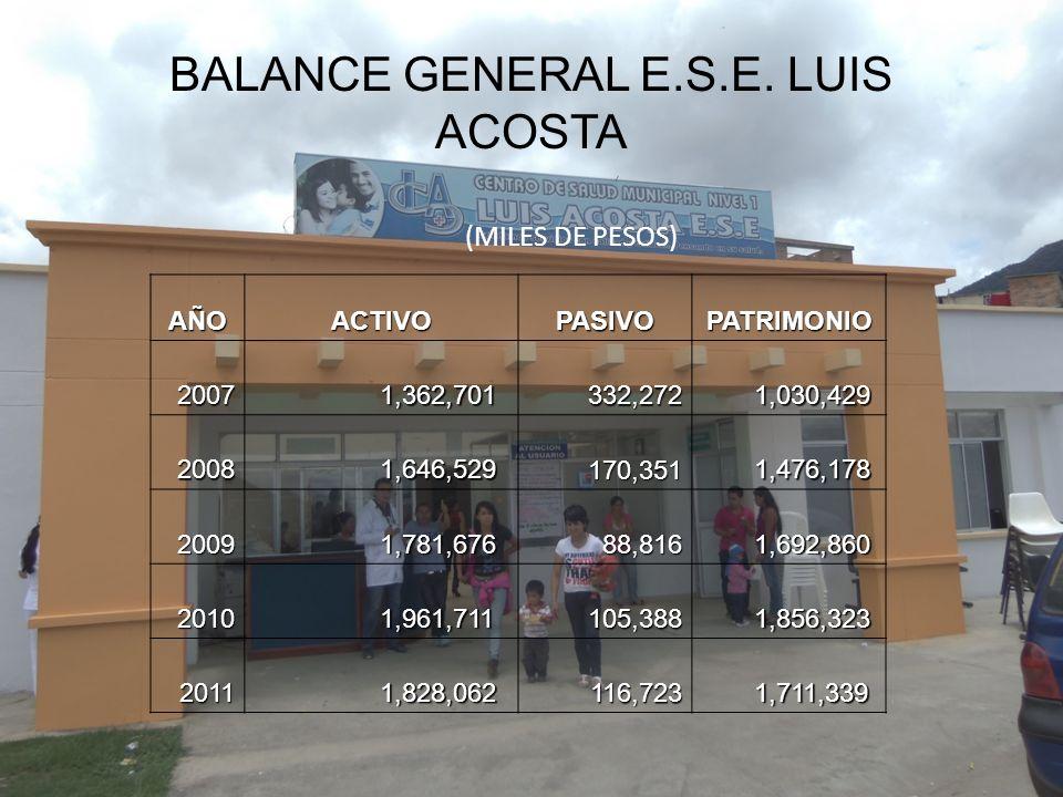 BALANCE GENERAL E.S.E. LUIS ACOSTA (MILES DE PESOS)AÑOACTIVOPASIVOPATRIMONIO2007 1,362,701 1,362,701 332,272 332,272 1,030,429 1,030,429 2008 1,646,52