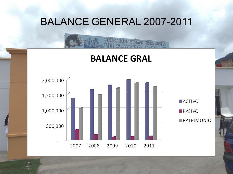 BALANCE GENERAL 2007-2011