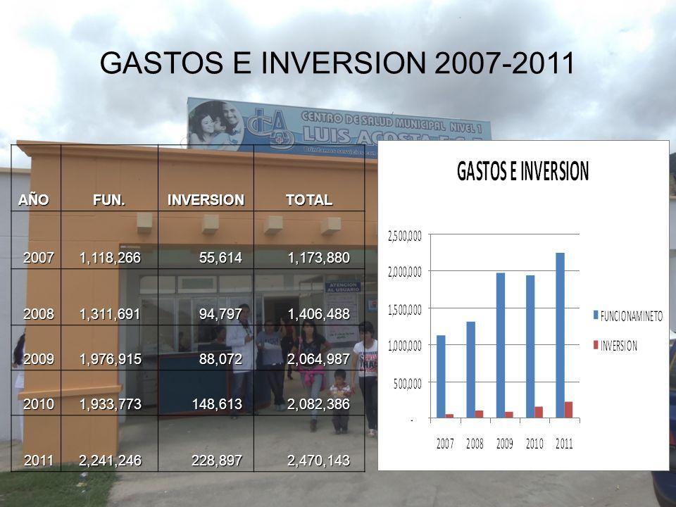 GASTOS E INVERSION 2007-2011AÑOFUN.INVERSIONTOTAL2007 1,118,266 1,118,266 55,614 55,614 1,173,880 1,173,880 2008 1,311,691 1,311,691 94,797 94,797 1,4