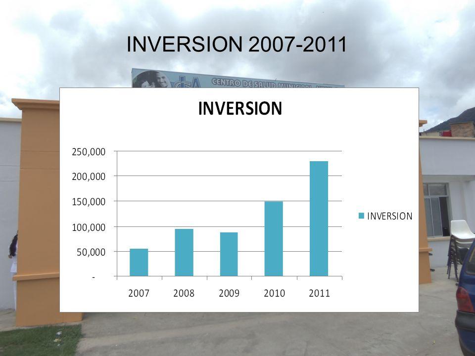 INVERSION 2007-2011