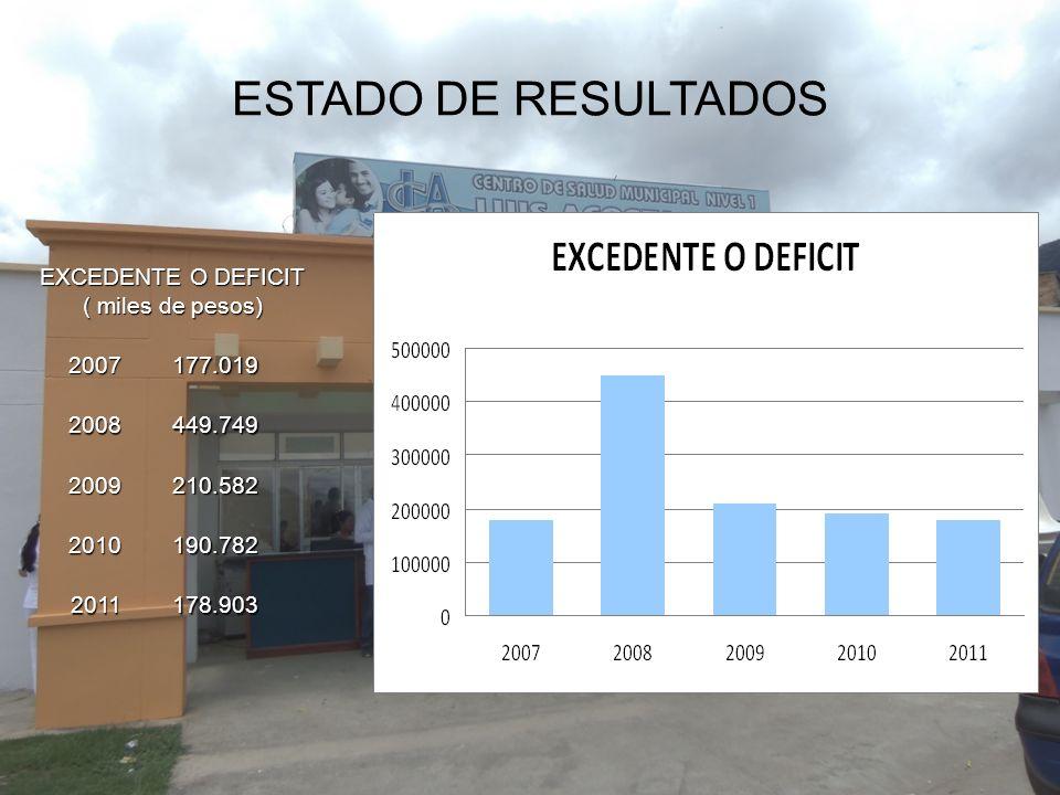 ESTADO DE RESULTADOS EXCEDENTE O DEFICIT ( miles de pesos) 2007177.019 2008449.749 2009210.582 2010190.782 2011178.903