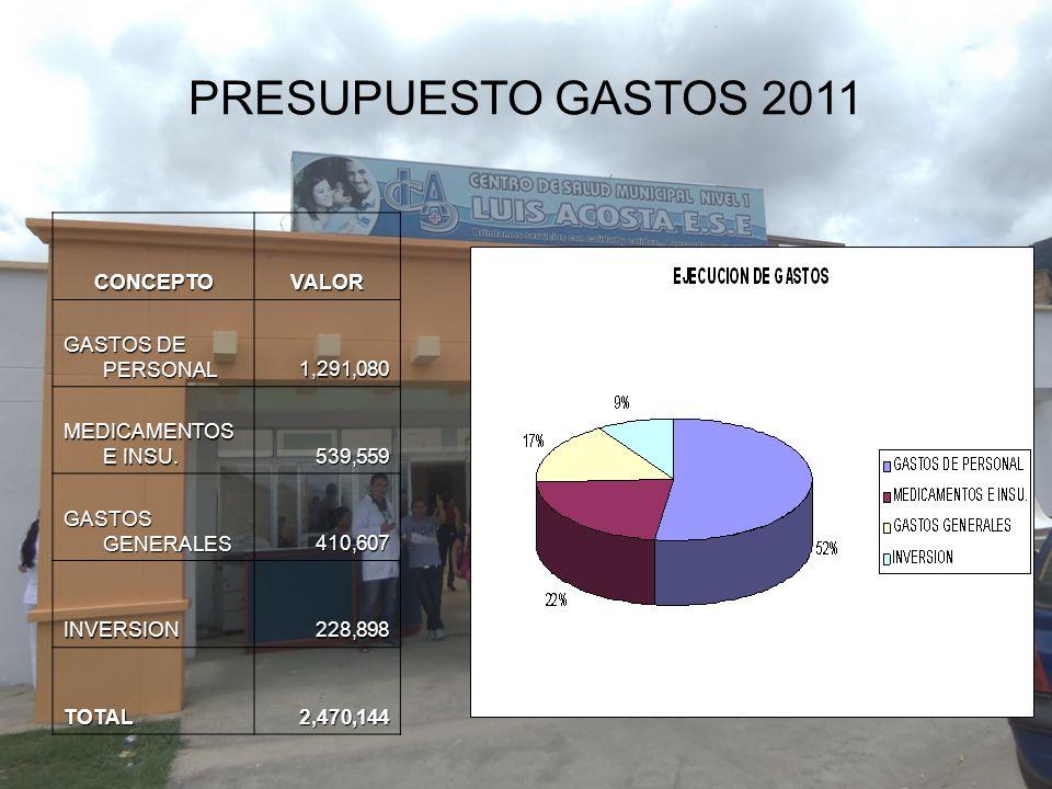 PRESUPUESTO GASTOS 2011CONCEPTOVALOR GASTOS DE PERSONAL 1,291,080 1,291,080 MEDICAMENTOS E INSU. 539,559 539,559 GASTOS GENERALES 410,607 410,607 INVE