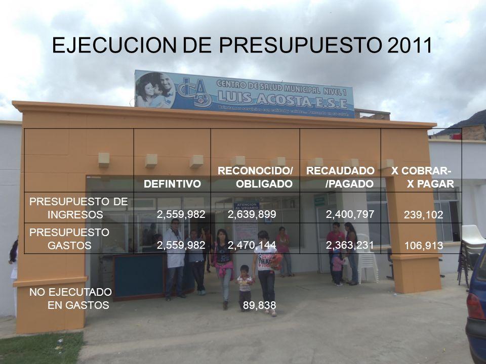 EJECUCION DE PRESUPUESTO 2011 DEFINTIVO RECONOCIDO/ OBLIGADO RECAUDADO /PAGADO X COBRAR- X PAGAR PRESUPUESTO DE INGRESOS 2,559,982 2,639,899 2,400,797