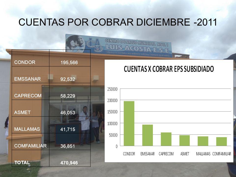 CUENTAS POR COBRAR DICIEMBRE -2011 CONDOR 195,566 EMSSANAR 92,532 CAPRECOM 58,229 ASMET 46,053 MALLAMAS 41,715 COMFAMILIAR 36,851 TOTAL 470,946